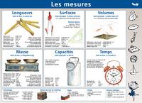 08.LES MESURES/UNITES DE MESURE - MINI POSTER LE PETIT NICOLAS