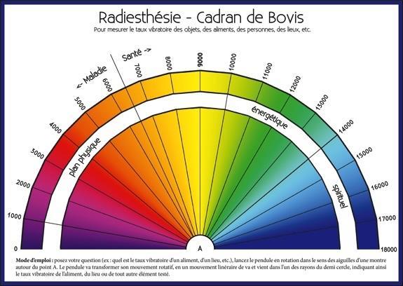 RADIESTHESIE - CADRAN DE BOVIS - REGLE DE BOVIS