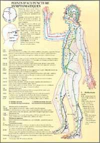 PLANCHE POINTS ACUPUNCTURE SYMPTOMATIQUE - A4